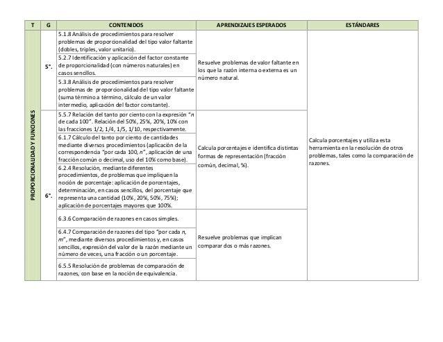 T G CONTENIDOS APRENDIZAJES ESPERADOS ESTÁNDARES PROPORCIONALIDADYFUNCIONES 5°. 5.1.8 Análisis de procedimientos para reso...