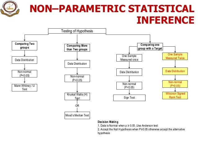 two variable hypothesis testing Keep in mind that a one-tailed directional test can be applied only if a specific directional hypothesis has been stipulated in advance otherwise it must be a non-directional two-tailed test note that this chapter includes a subchapter on the mann-whitney test, which is a non- parametric alternative to the independent- samples t -test.