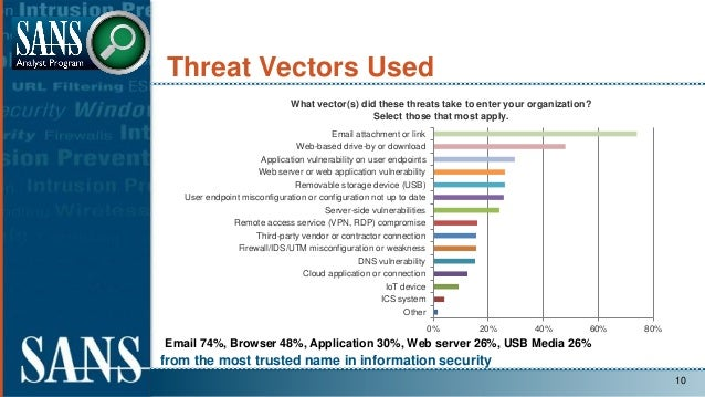 from the most trusted name in information security Threat Vectors Used 10 Email 74%, Browser 48%, Application 30%, Web ser...