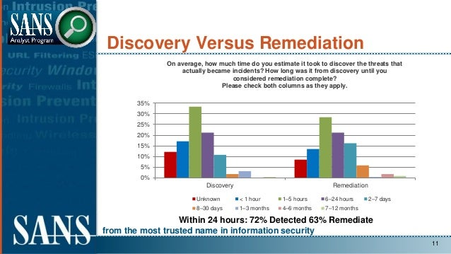 from the most trusted name in information security Discovery Versus Remediation 11 Within 24 hours: 72% Detected 63% Remed...