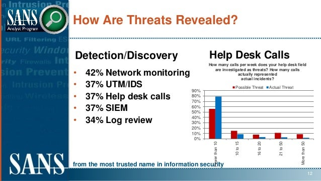 from the most trusted name in information security How Are Threats Revealed? Detection/Discovery Help Desk Calls • 42% Net...