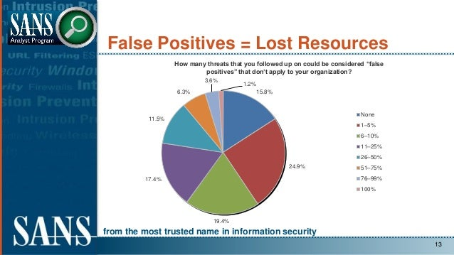 from the most trusted name in information security False Positives = Lost Resources 13 15.8% 24.9% 19.4% 17.4% 11.5% 6.3% ...