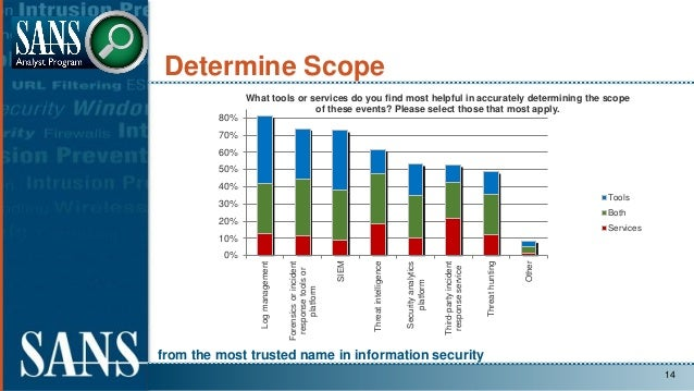 from the most trusted name in information security Determine Scope 14 0% 10% 20% 30% 40% 50% 60% 70% 80% Logmanagement For...