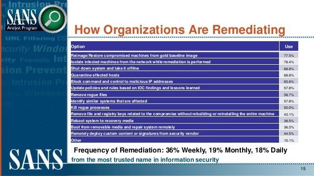 from the most trusted name in information security How Organizations Are Remediating Option Use Reimage/Restore compromise...