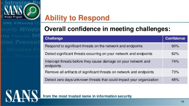 from the most trusted name in information security Ability to Respond Overall confidence in meeting challenges: 16 Challen...