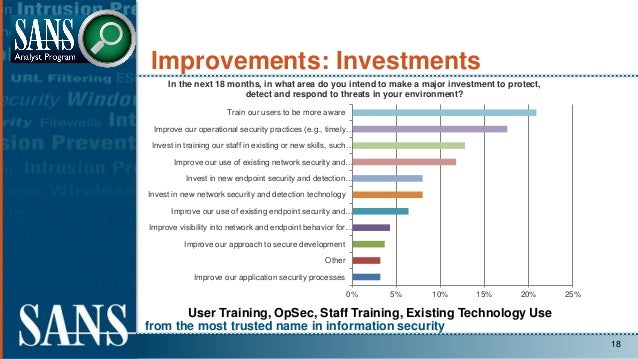 from the most trusted name in information security Improvements: Investments 18 User Training, OpSec, Staff Training, Exis...