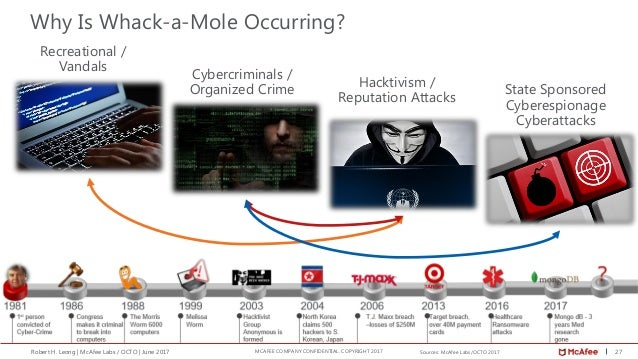 27Robert H. Leong | McAfee Labs / OCTO | June 2017 MCAFEE COMPANY CONFIDENTIAL. COPYRIGHT 2017 Recreational / Vandals Cybe...