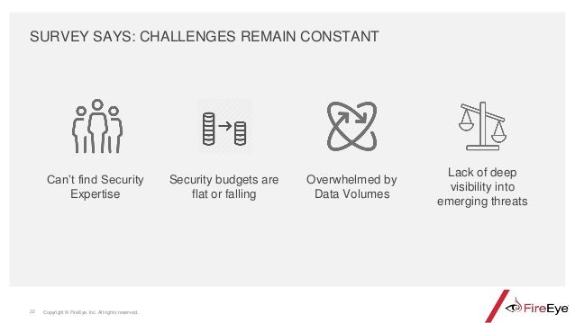 Copyright © FireEye, Inc. All rights reserved.32 SURVEY SAYS: CHALLENGES REMAIN CONSTANT Security budgets are flat or fall...