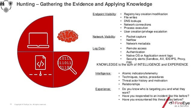 Copyright © FireEye, Inc. All rights reserved.34 Hunting – Gathering the Evidence and Applying Knowledge Endpoint Visibili...
