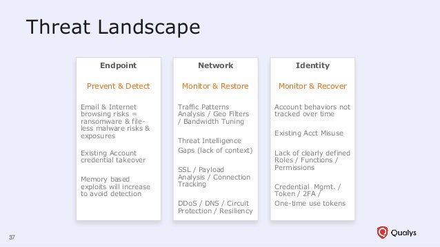 Threat Landscape Endpoint Prevent & Detect Email & Internet browsing risks = ransomware & file- less malware risks & expos...