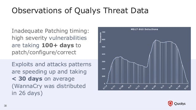 Observations of Qualys Threat Data Inadequate Patching timing: high severity vulnerabilities are taking 100+ days to patch...