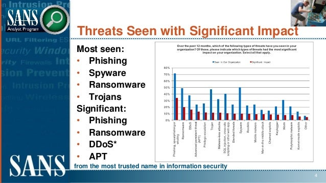 from the most trusted name in information security Threats Seen with Significant Impact Most seen: • Phishing • Spyware • ...
