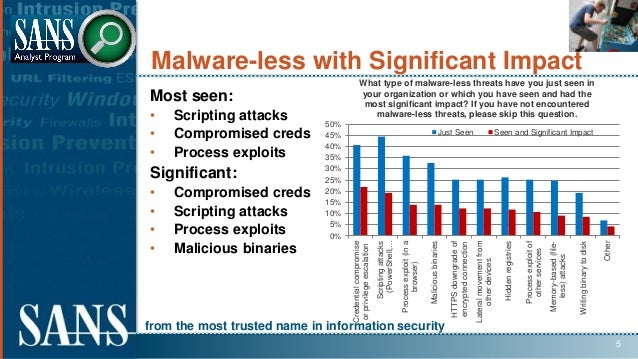 from the most trusted name in information security Malware-less with Significant Impact Most seen: • Scripting attacks • C...