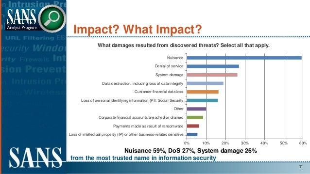 from the most trusted name in information security Impact? What Impact? 7 Nuisance 59%, DoS 27%, System damage 26% 0% 10% ...