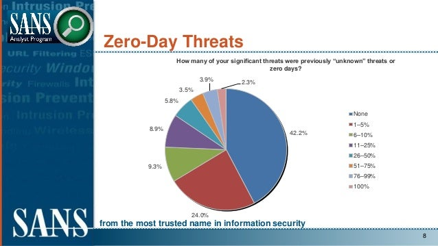 from the most trusted name in information security Zero-Day Threats 8 42.2% 24.0% 9.3% 8.9% 5.8% 3.5% 3.9% 2.3% How many o...