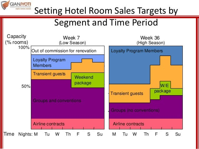 Managing demand and capacity and waiting line strategies