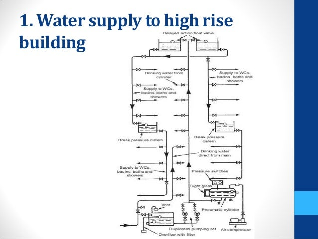 High Rise Domestic Hot Water Diagram - Block And Schematic Diagrams •