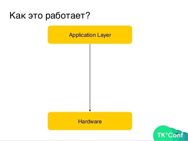 18 Как это работает? Application Layer Hardware HAL OpenGL, DirectX