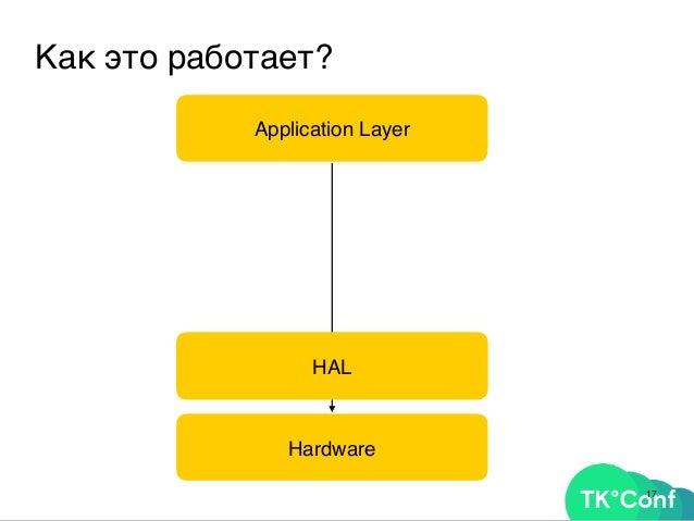19 Как это работает? Application Layer Hardware HAL OpenGL, DirectX WebGL