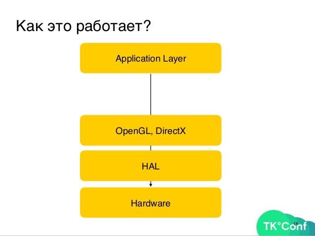 20 Как это работает? Application Layer Hardware HAL OpenGL, DirectX WebGL Angle Browser ThreeJS, Blend4Web…