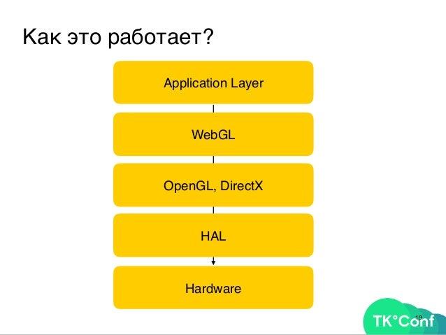 21Про gamedev – не шутка. Ваши помощники: Blend4Web Unity PlayCanvas GooCreate ThreeJS BabylonJS Stack.gl gamedev.ru