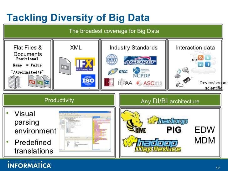 8.17.11 big data and hadoop with informatica slideshare