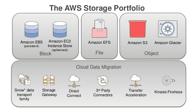 Deep Dive on Elastic File System - February 2017 AWS Online