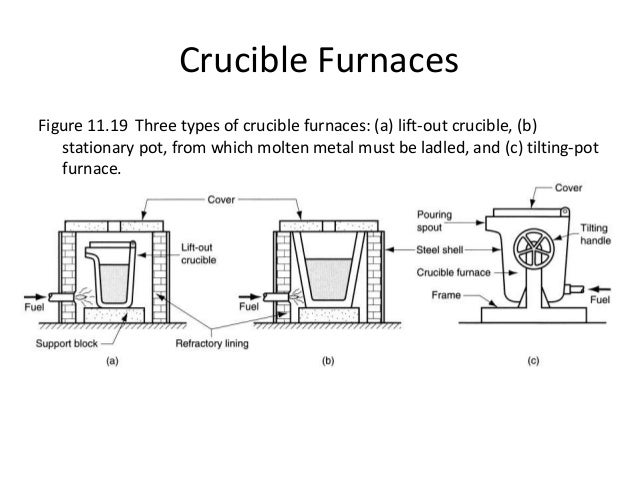 furnaces. Black Bedroom Furniture Sets. Home Design Ideas