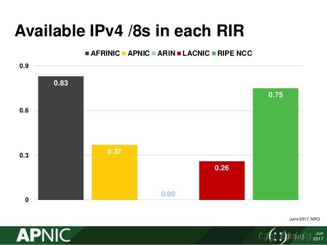 IPv4 address transfers  Slide 2