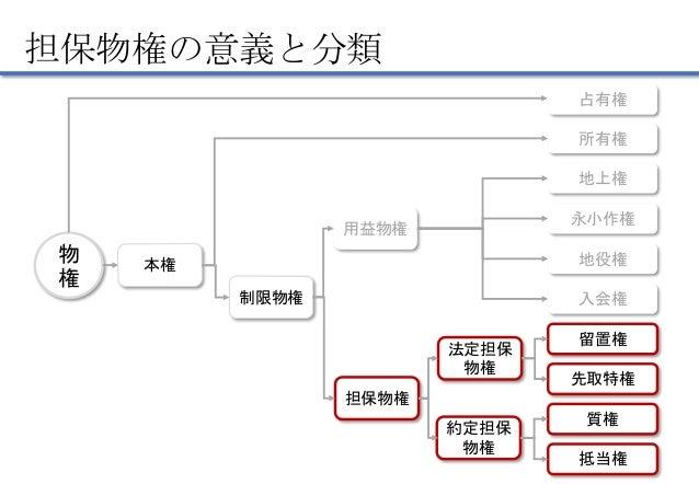 8 担保物権総説