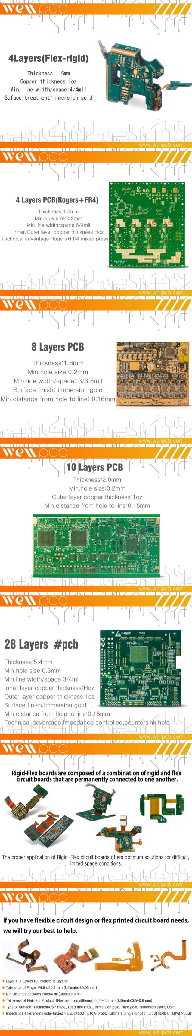 PCB Products Display
