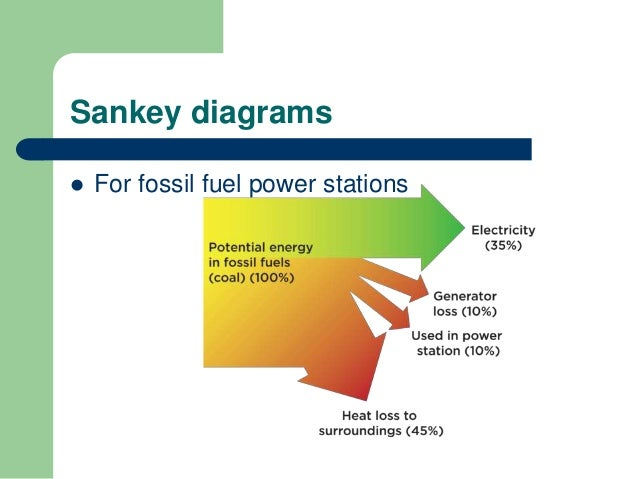 8.1 energy sources | Hydroelectric Power Plant Sankey Diagram |  | SlideShare