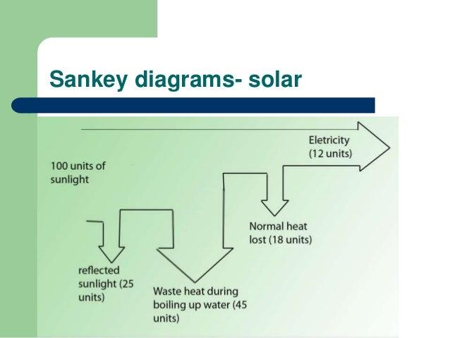 hydroelectric power sankey diagram auto wiring diagram today u2022 rh autodiagram today