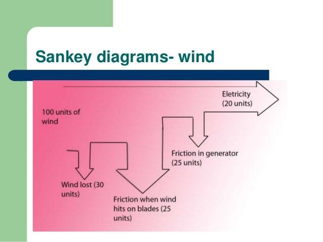 8 1 energy sources rh slideshare net Hydroelectric Power Plant Cartoon Diagram Hydroelectric Power Dams
