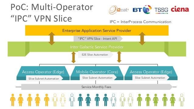 "Multi-operator ""IPC"" VPN Slices: Applying RINA to Overlay Networking Slide 3"