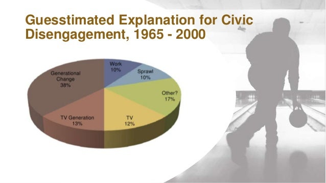 WWW.SWCS.ORG Guesstimated Explanation for Civic Disengagement, 1965 - 2000