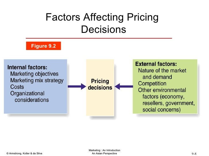 pricing decisions in marketing