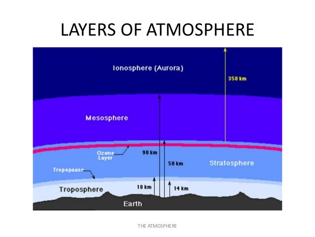 Easa Part 66 Module 81 Physics Of Atmosphere