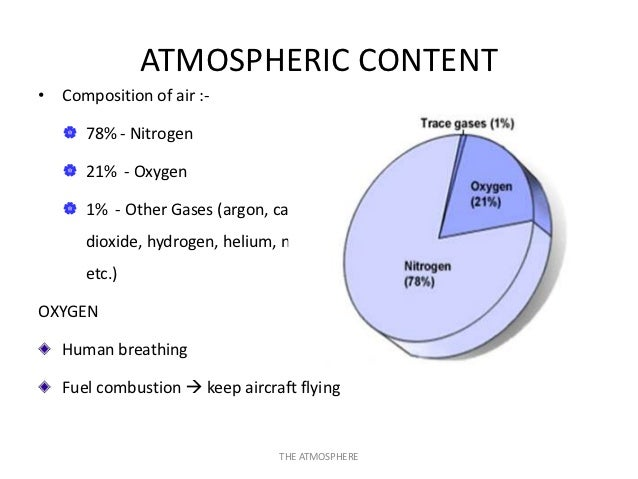 EASA PART-66 MODULE 8.1 : PHYSICS OF ATMOSPHERE Slide 3