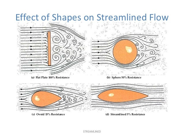 Image result for flow around a shape