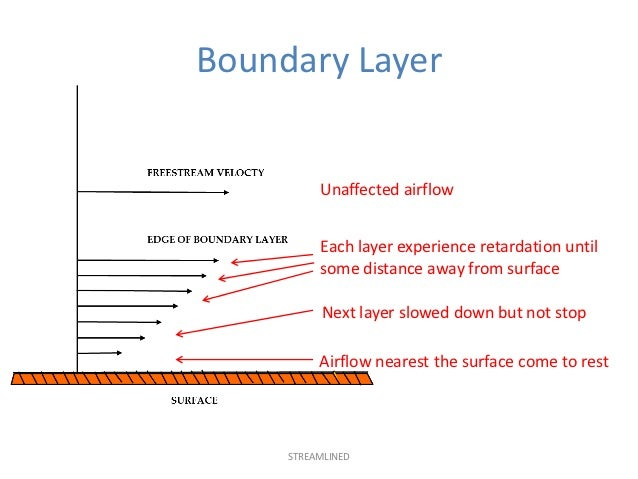 EASA PART-66 MODULE 8.2 : AERODYNAMICS Slide 3