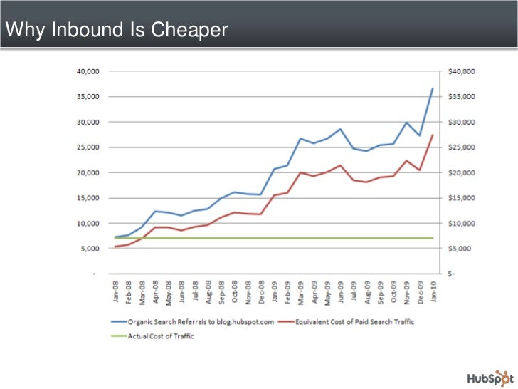 Why Inbound Is Cheaper<br />