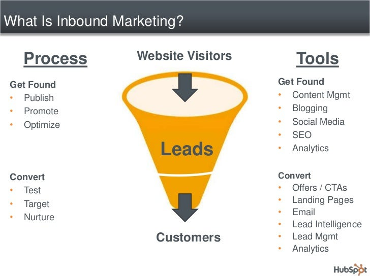 What Is Inbound Marketing?<br />Website Visitors<br />Process<br />Tools<br />Get Found<br /><ul><li>Content Mgmt