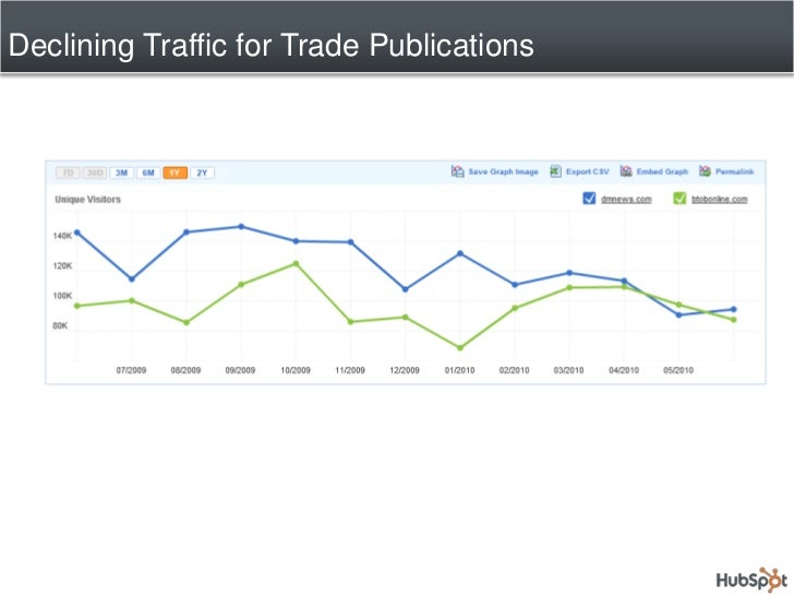 Declining Traffic for Trade Publications<br />