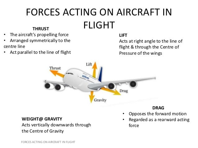 Easa Part 66 Module 8 3 Theory Of Flight