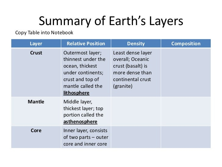 8 3 1 Layers Of The Earth