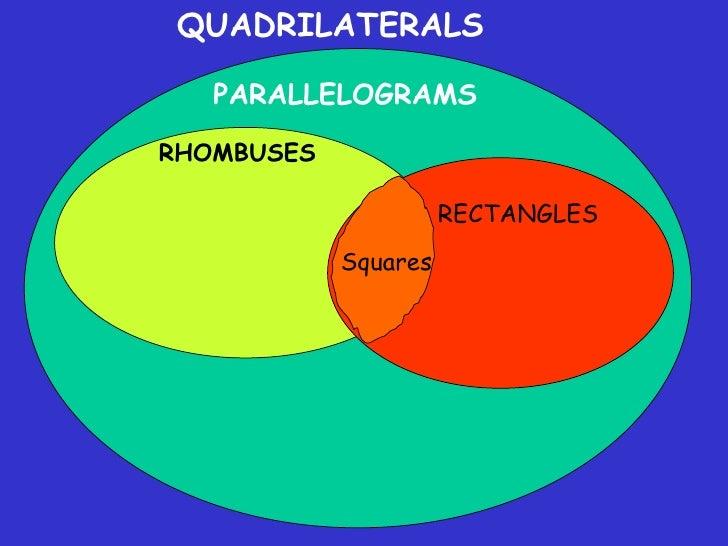 Quadrilateral Venn Diagram