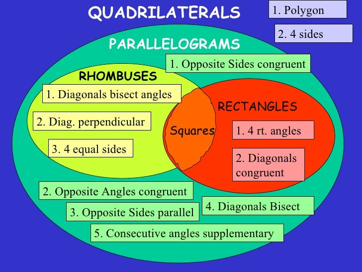 8 4 rhombuses rectangles and squares quadrilaterals parallelograms rhombuses rectangles squares 29 ccuart Choice Image