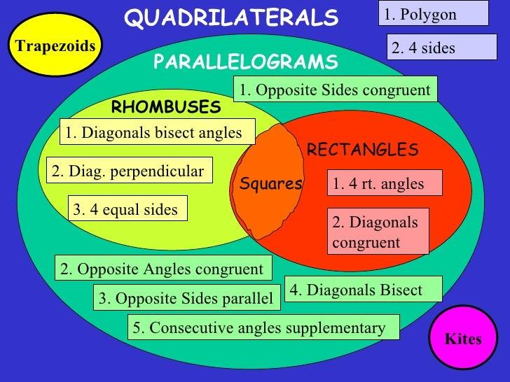 8 5 trapezoid and kites