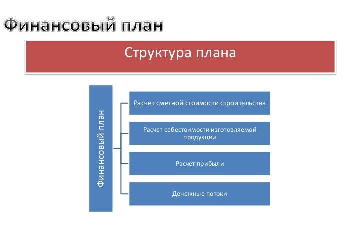 Структура планаФинансовый план    Расчет сметной стоимости строительства                     Расчет себестоимости изготовл...